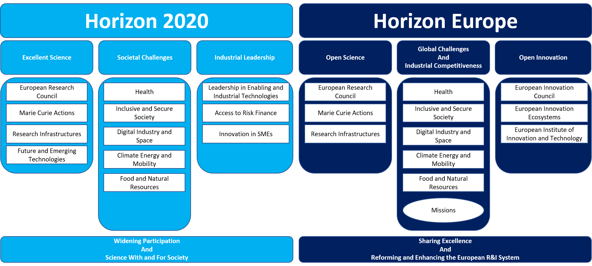 Horizon 2020 vs Horizon Europe